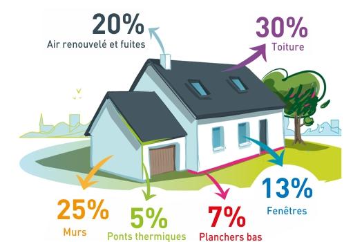 économies énergie maison